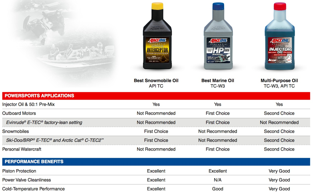 AMSOIL Synthetic Oils & Filters